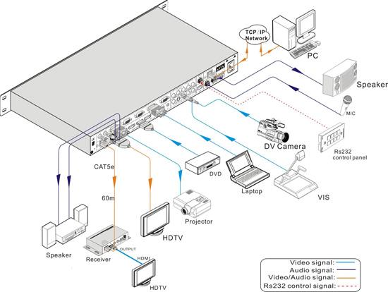 HD-1221?HDTV??癟腹?繵竟?琌?蹿Full HD?睼??繵传竟???盢?贺计?摸紇?癟腹块?(?璸12?方)锣传?繵块??HDMI蔼礶借计?癟腹?穿?块???珹?4 x HDMI?4 x VGA?2 x Component Video?1 x Composite video 1 x S-video?硓筁??絬换北竟?玡?狾?龄RS-232?某癸秈???北?????匡皌TCP/IP秈呼隔北?? 硂琌?