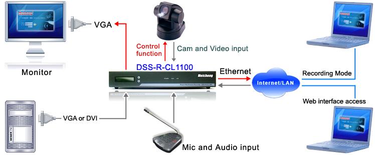 DSS-R-CL1100 Multimedia Recorder