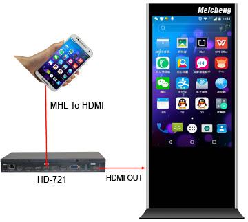 HD-721 影像旋轉控制器 應用
