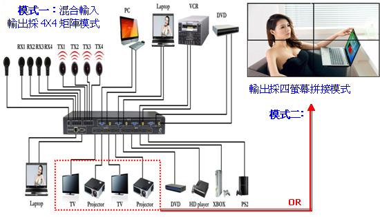 應用-MX-1004VW 電視牆拼接混合矩陣器