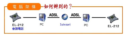 网络电话会议接线图: 网络电话会议系统在:非计算机